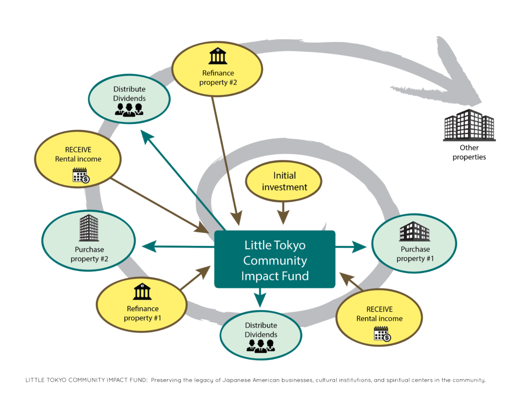 Image showing LTCIF's social funding cycle